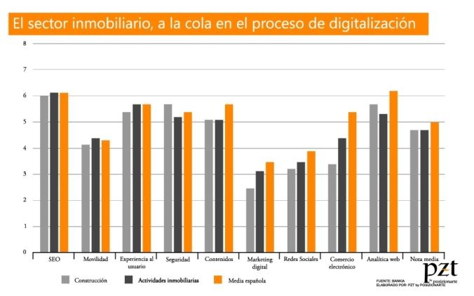 digitalizacion inmobiliaria