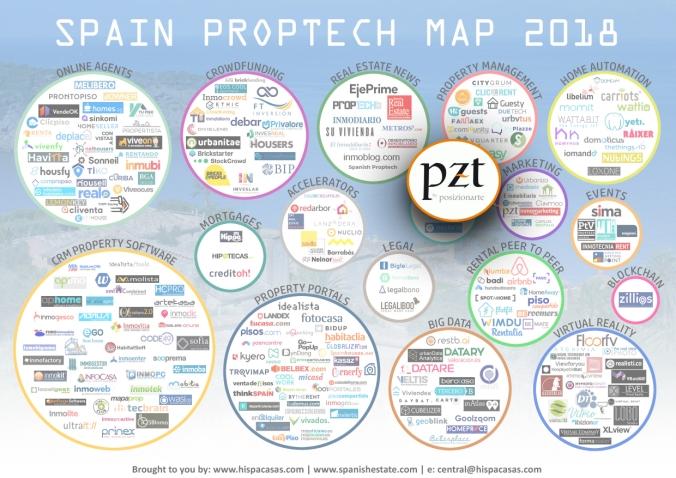 proptech spain 2018