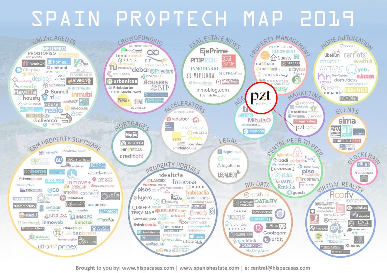 mapa empresas proptech 2019